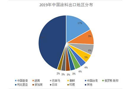 2020年中国涂料进出口市场趋势分析:涂料出口单价较低
