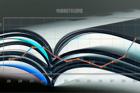 影响因子创新高!《涂料工业》连续9年位于Q1区!2020《中国学术期刊影响因子年报》发布
