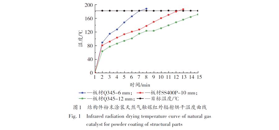 图1 结构件粉末涂装天然气触媒红外辐射烘干温度曲线
