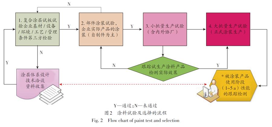 图2 涂料试验及选择的流程