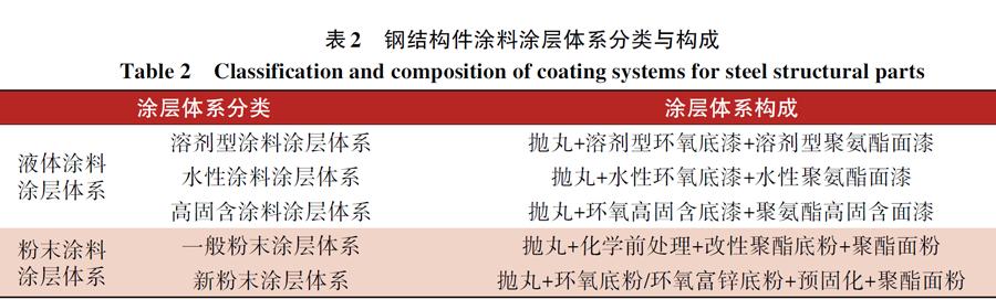 表2 钢结构件涂料涂层体系分类与构成